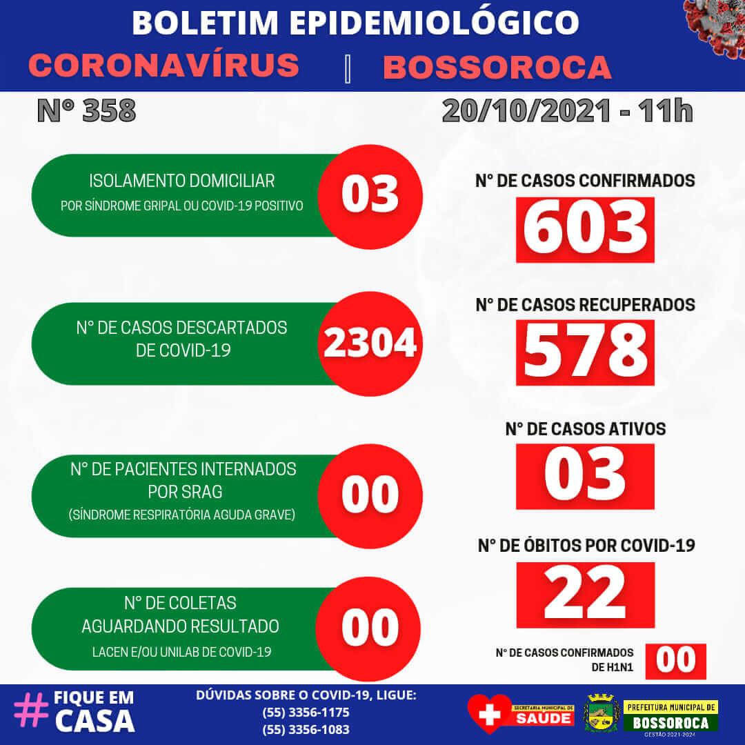 BOLETIM EPIDEMIOLÓGICO DE 20 DE OUTUBRO DE 2021
